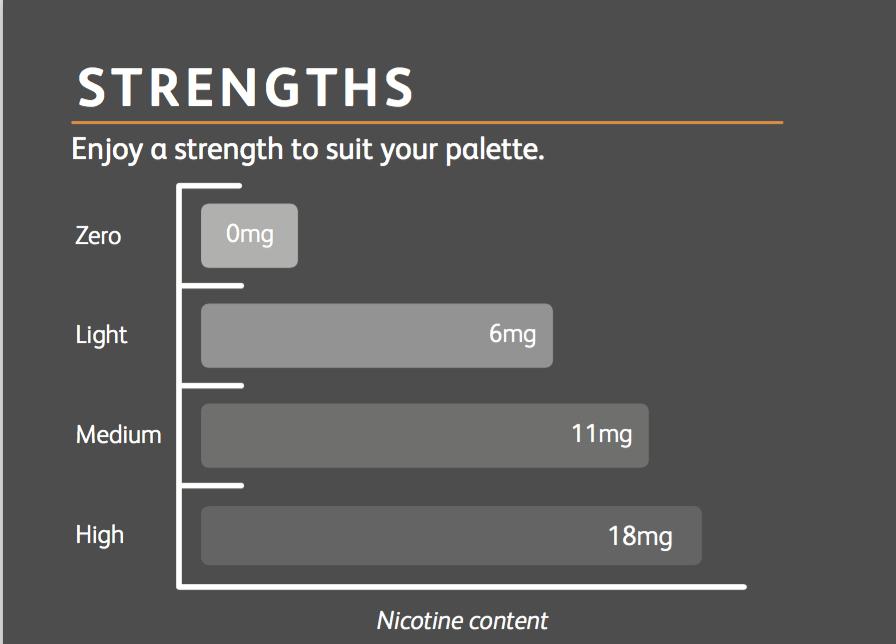 e-liquid-strengths-explained